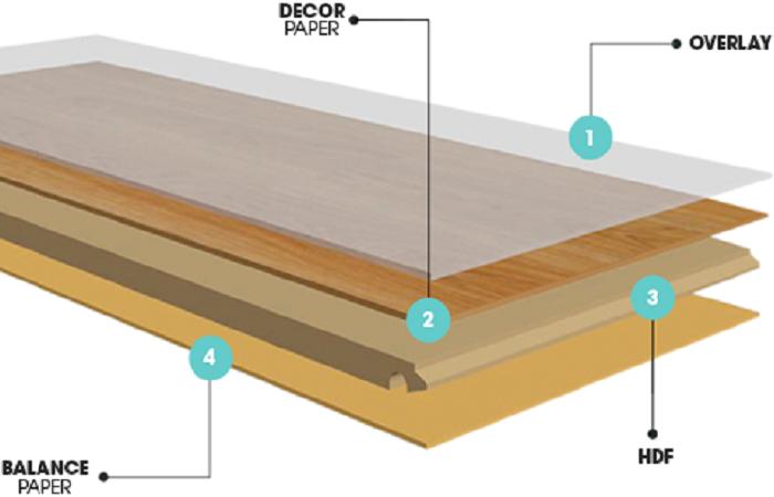 Cấu tạo của sàn gỗ Thái Lan